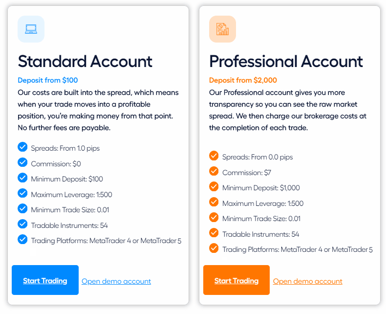 Blueberry Markets - Online trading platform