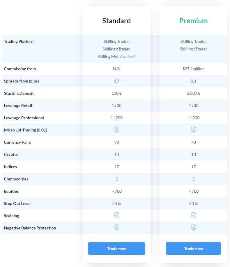 Skilling.com - Online trading platform