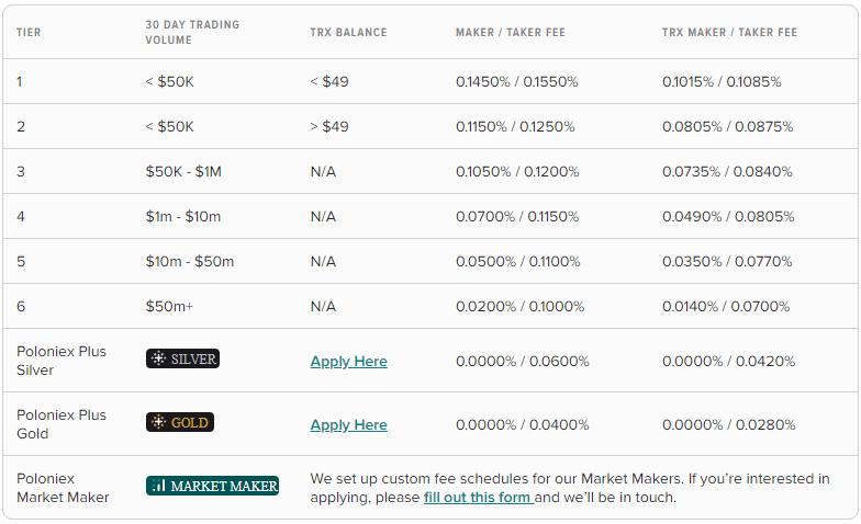 Poloniex exchange review - crypto asset exchange